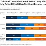 Gay & Bisexual Men See HIV as Top Health Issue Facing their Community; Majorities not Personally Worried about Getting Infected, Tested Regularly